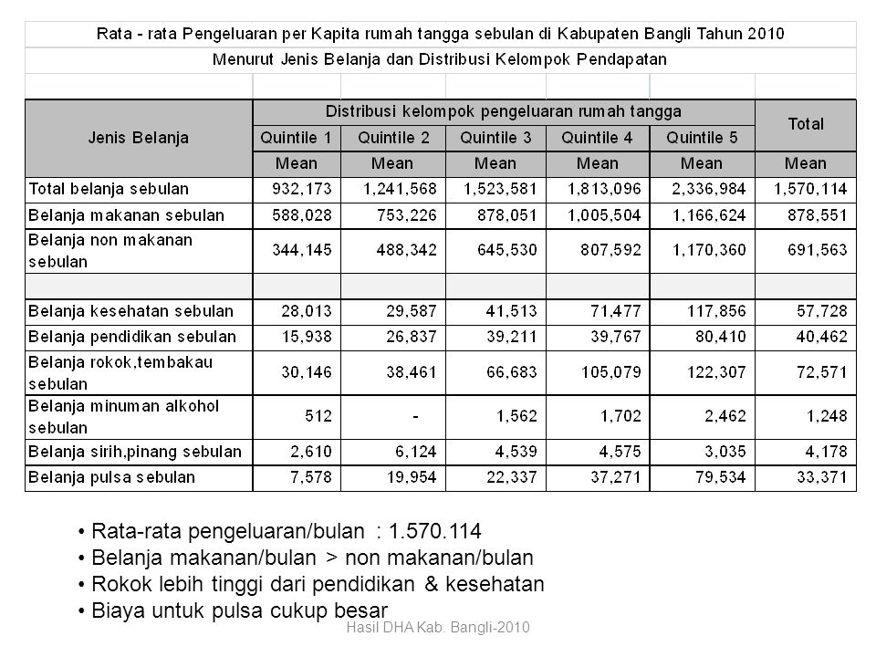 Rata-rata pengeluaran/bulan : 1.570.114