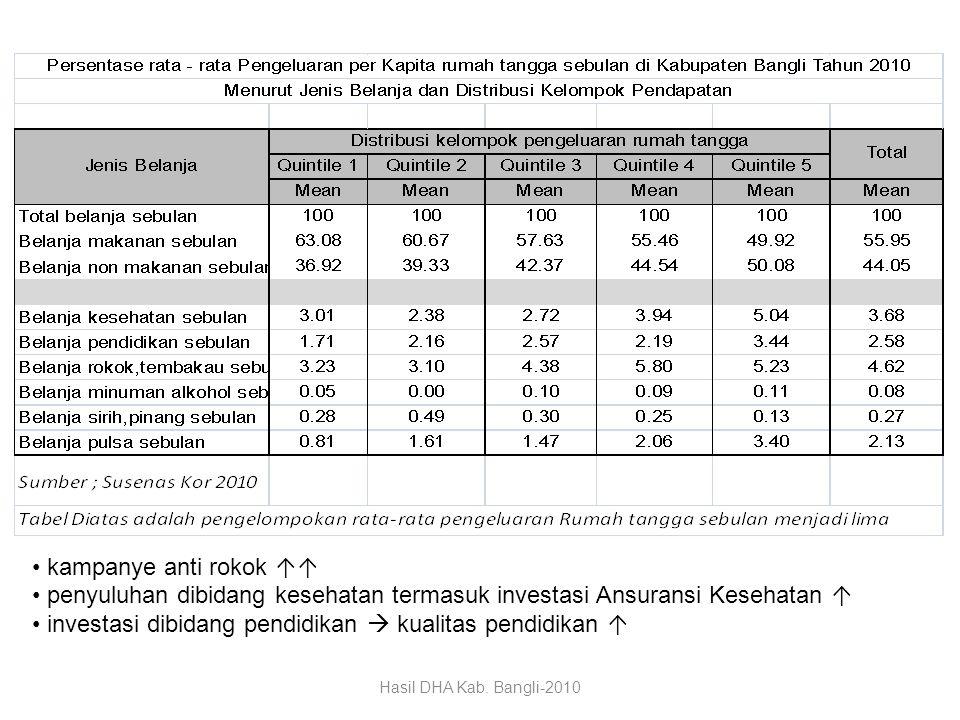 penyuluhan dibidang kesehatan termasuk investasi Ansuransi Kesehatan ↑