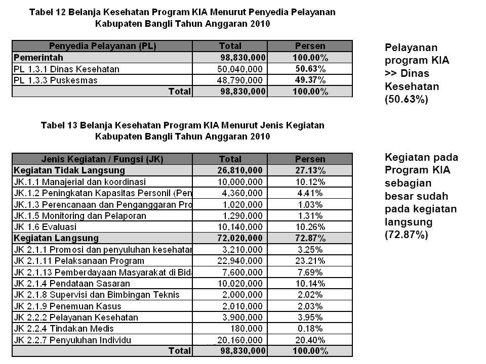 Pelayanan program KIA >> Dinas Kesehatan (50.63%)