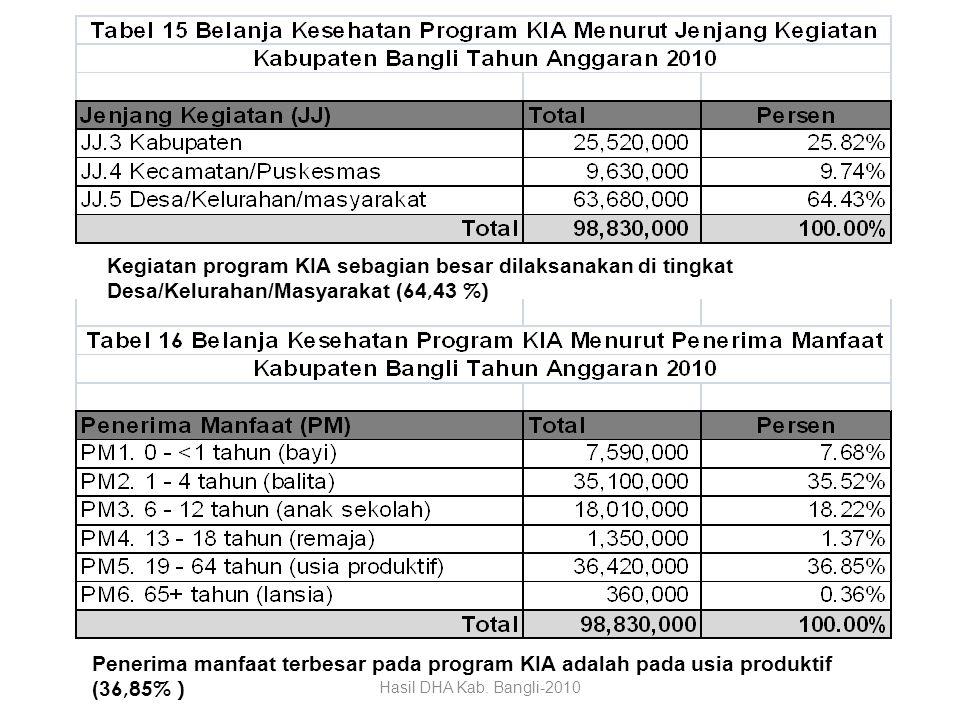 Kegiatan program KIA sebagian besar dilaksanakan di tingkat Desa/Kelurahan/Masyarakat (64,43 %)