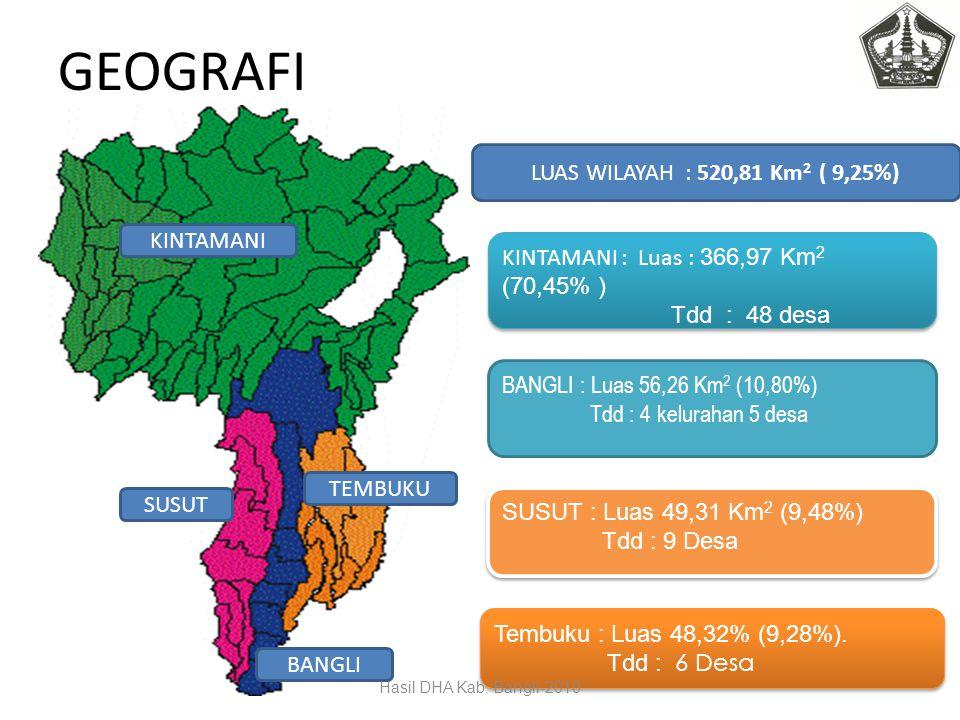 GEOGRAFI LUAS WILAYAH : 520,81 Km2 ( 9,25%) KINTAMANI