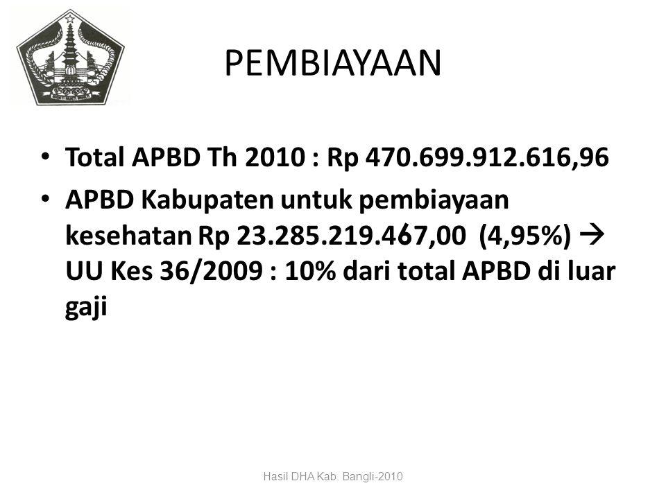 PEMBIAYAAN Total APBD Th 2010 : Rp 470.699.912.616,96