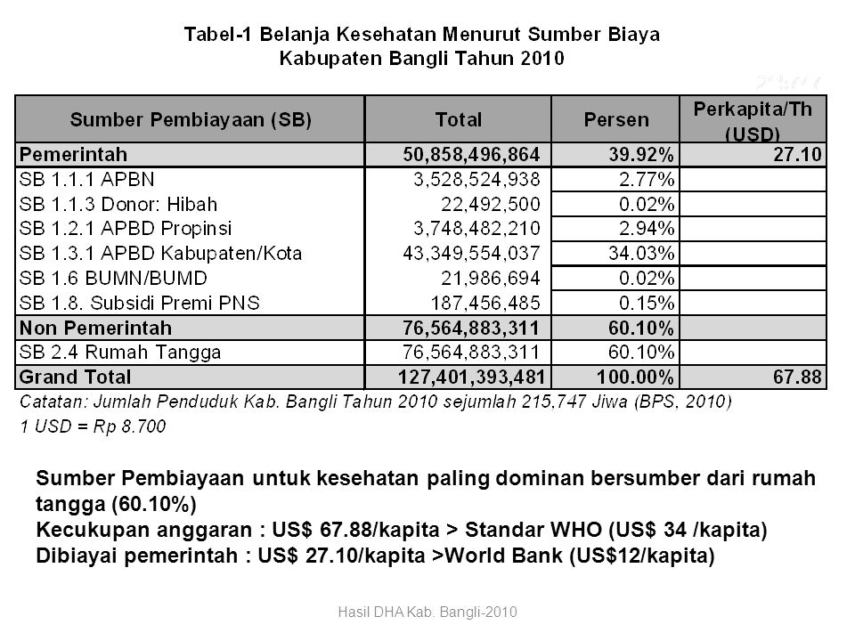 Dibiayai pemerintah : US$ 27.10/kapita >World Bank (US$12/kapita)