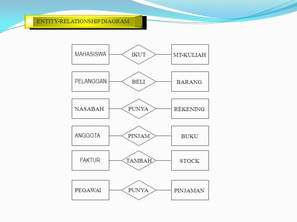 MAHASISWA PELANGGAN ANGGOTA FAKTUR ENTITY-RELATIONSHIP DIAGRAM NASABAH