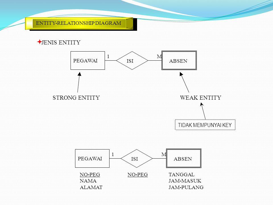 JENIS ENTITY STRONG ENTITY WEAK ENTITY TIDAK MEMPUNYAI KEY