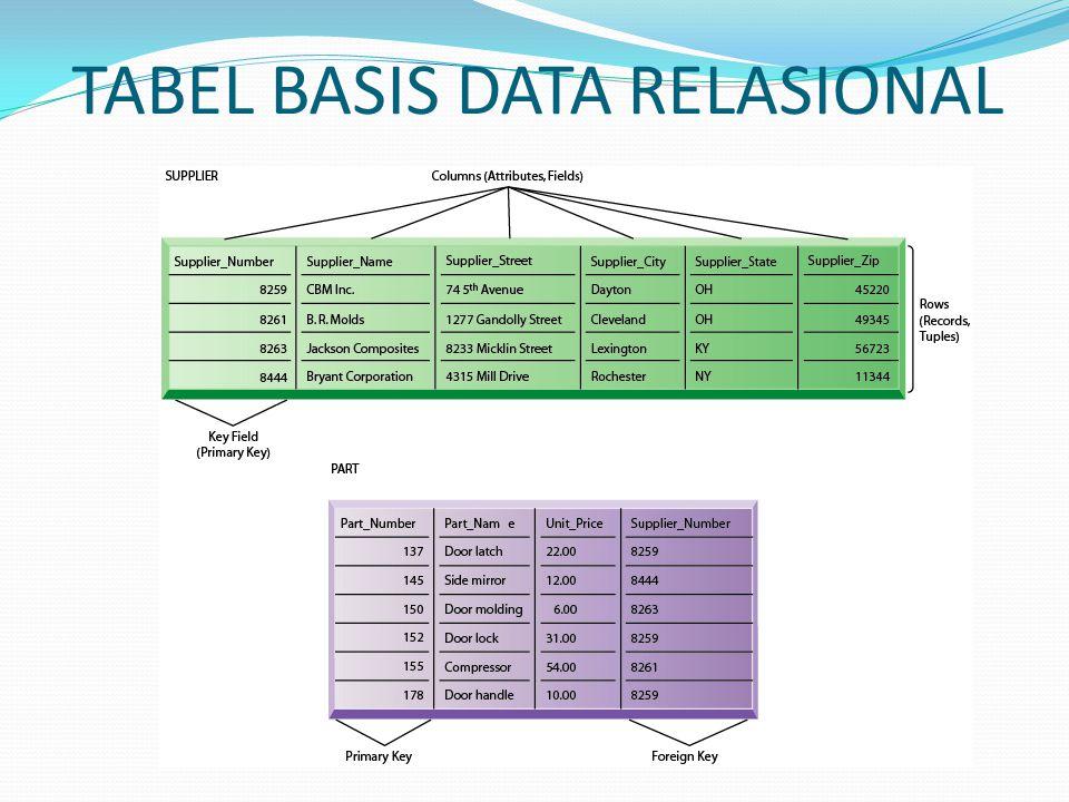 TABEL BASIS DATA RELASIONAL