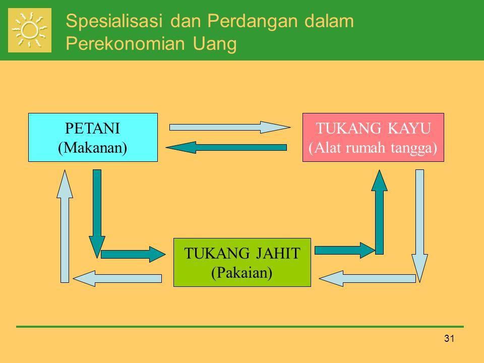 Spesialisasi dan Perdangan dalam Perekonomian Uang