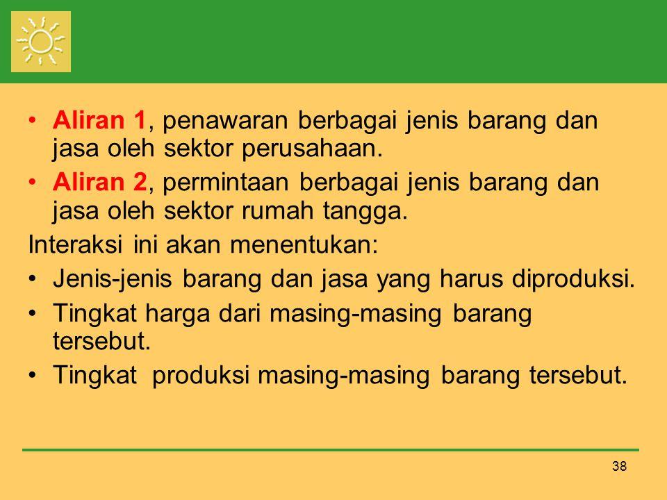 Aliran 1, penawaran berbagai jenis barang dan jasa oleh sektor perusahaan.
