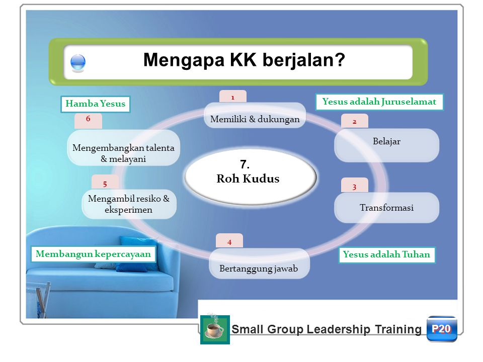 Mengapa KK berjalan 7. Roh Kudus Small Group Leadership Training P20