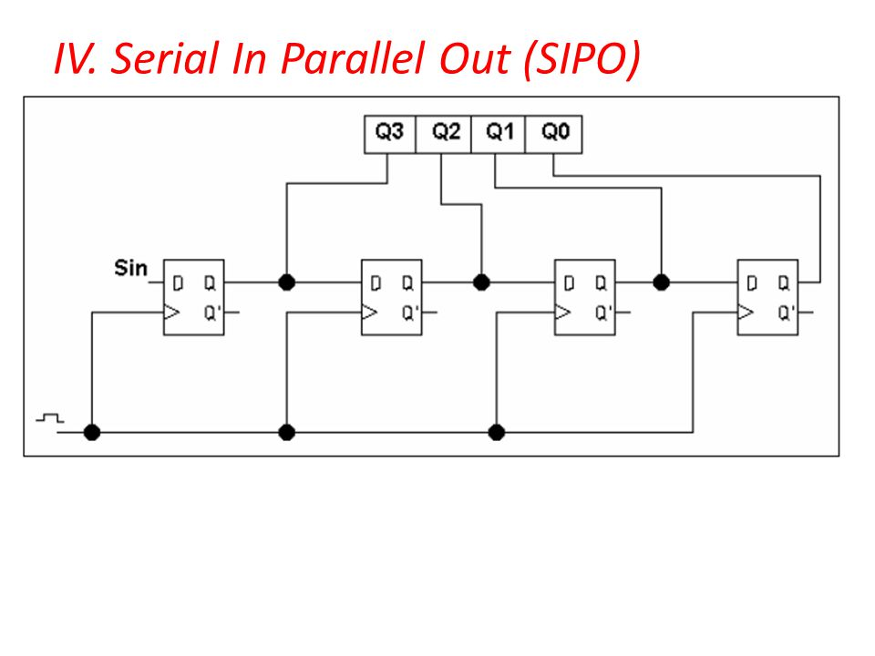 IV. Serial In Parallel Out (SIPO)