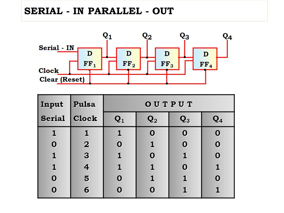 SERIAL - IN PARALLEL - OUT