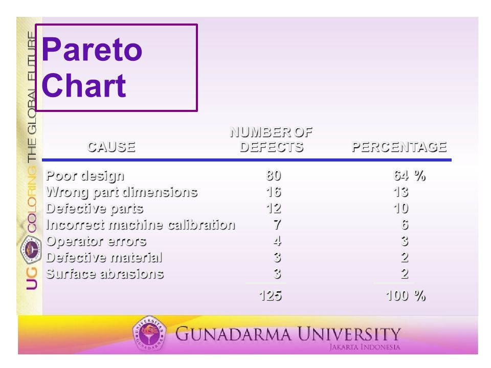 Pareto Chart NUMBER OF CAUSE DEFECTS PERCENTAGE Poor design 80 64 %