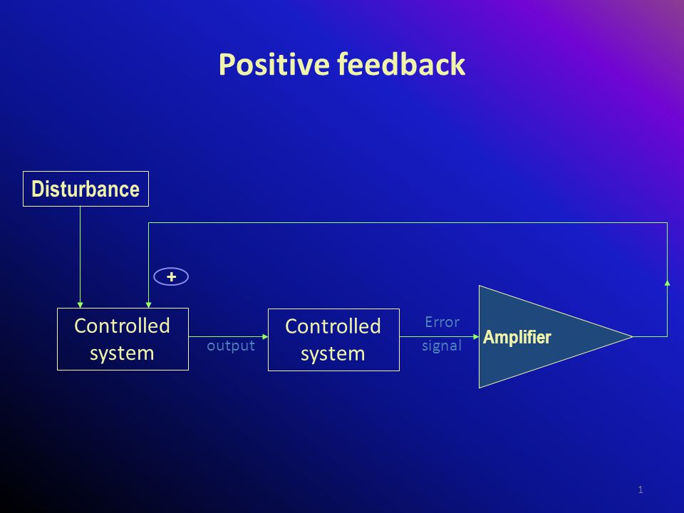 Positive feedback Disturbance Controlled system Controlled system +