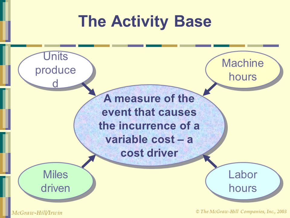 The Activity Base Units produced Miles driven Labor hours