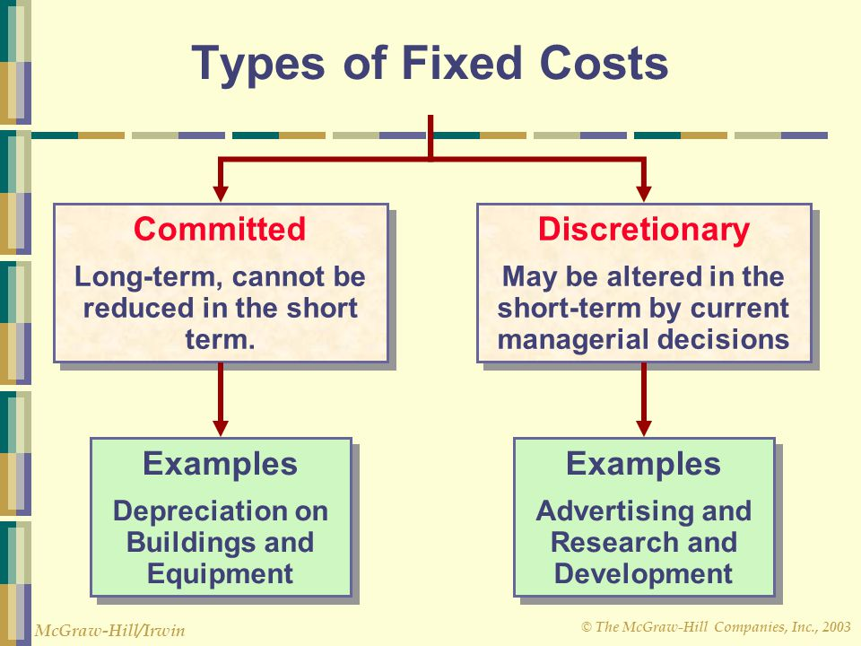 Types of Fixed Costs Committed Discretionary Examples Examples