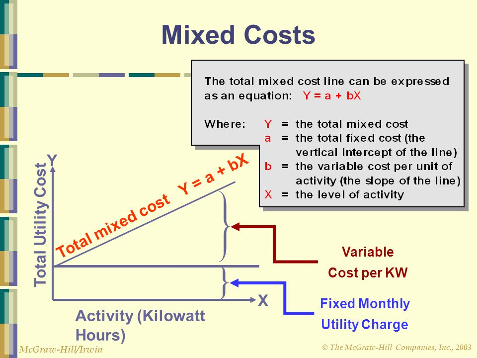 Fixed Monthly Utility Charge