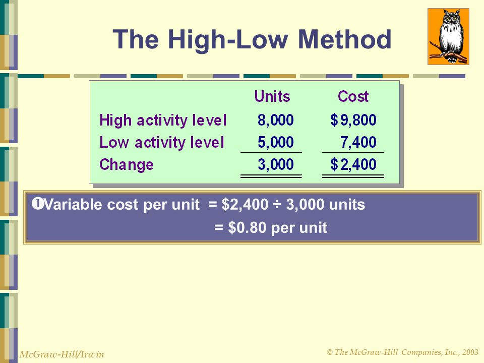 The High-Low Method Variable cost per unit = $2,400 ÷ 3,000 units
