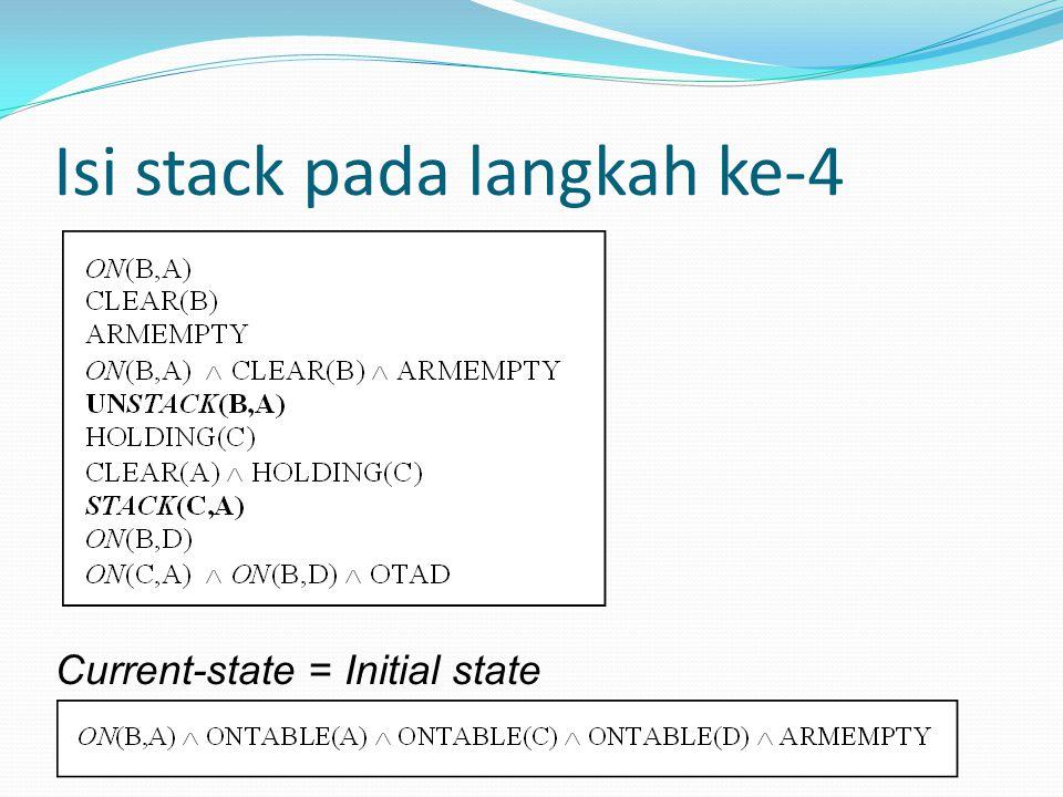 Isi stack pada langkah ke-4