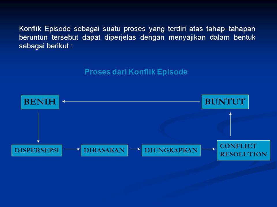 BENIH BUNTUT Proses dari Konflik Episode