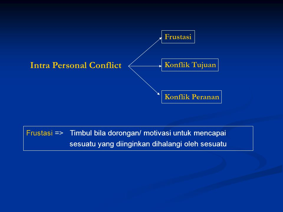Intra Personal Conflict