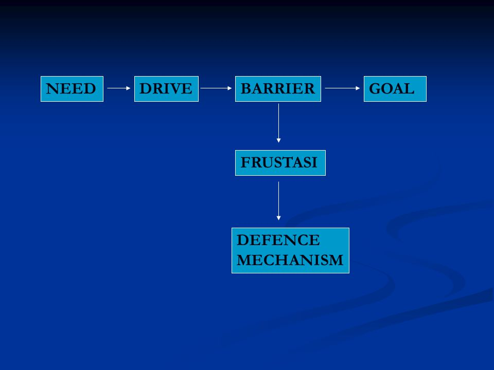 NEED DRIVE BARRIER GOAL FRUSTASI DEFENCE MECHANISM