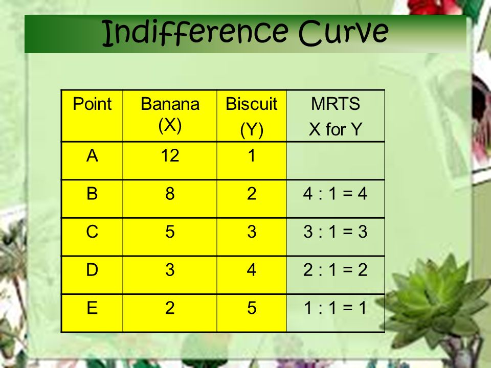 Indifference Curve Point Banana (X) Biscuit (Y) MRTS X for Y A 12 1 B