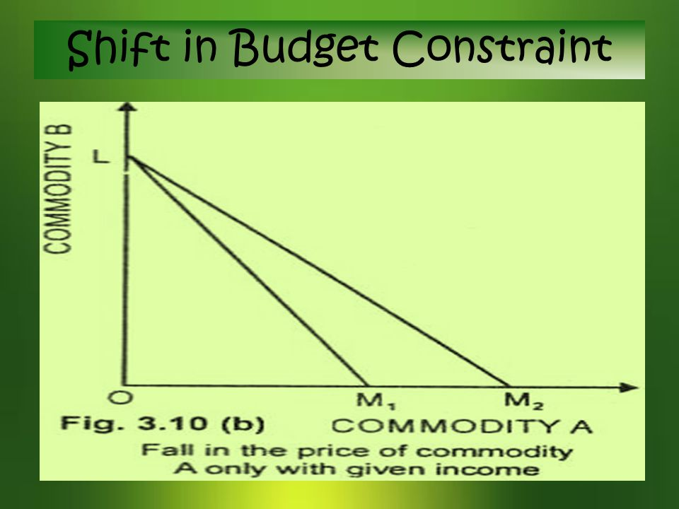 Shift in Budget Constraint