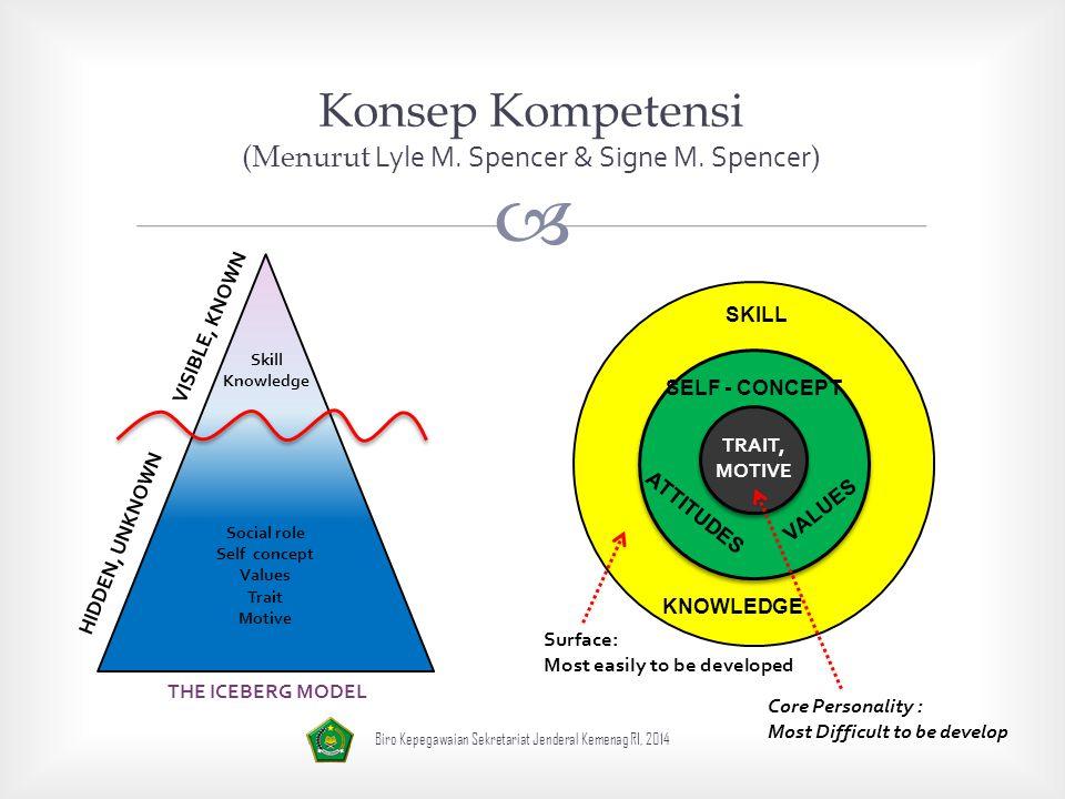 Konsep Kompetensi (Menurut Lyle M. Spencer & Signe M. Spencer)