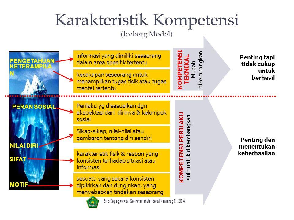 Karakteristik Kompetensi (Iceberg Model)