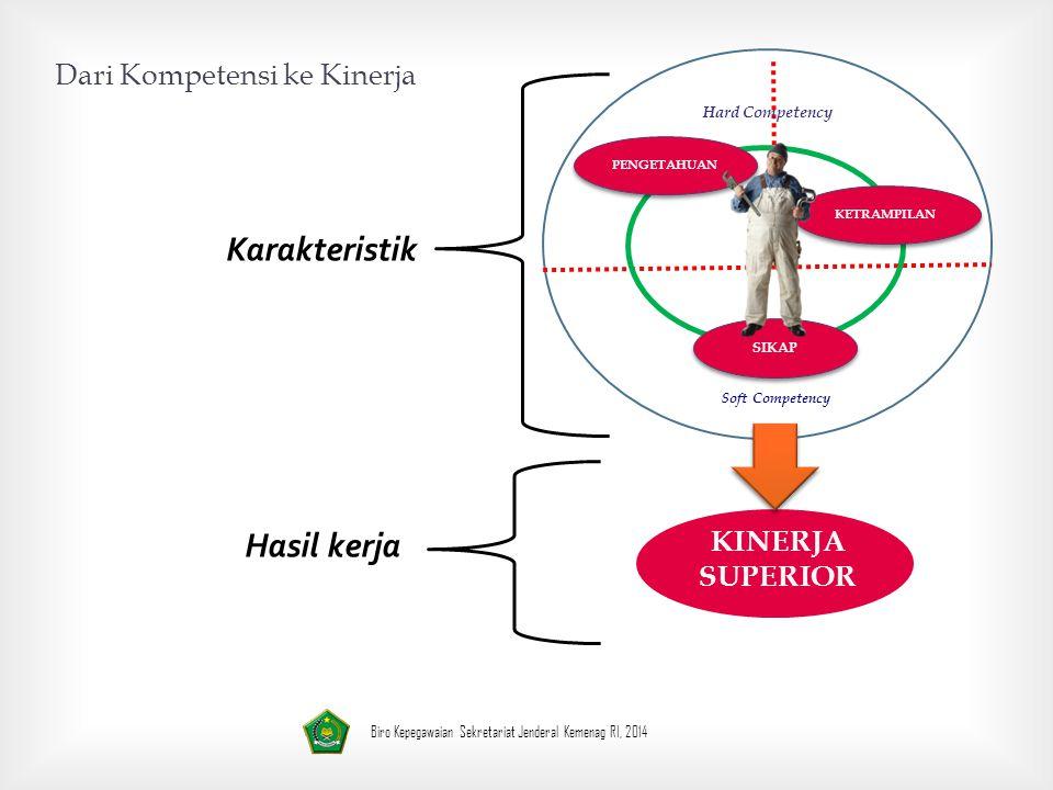 Dari Kompetensi ke Kinerja