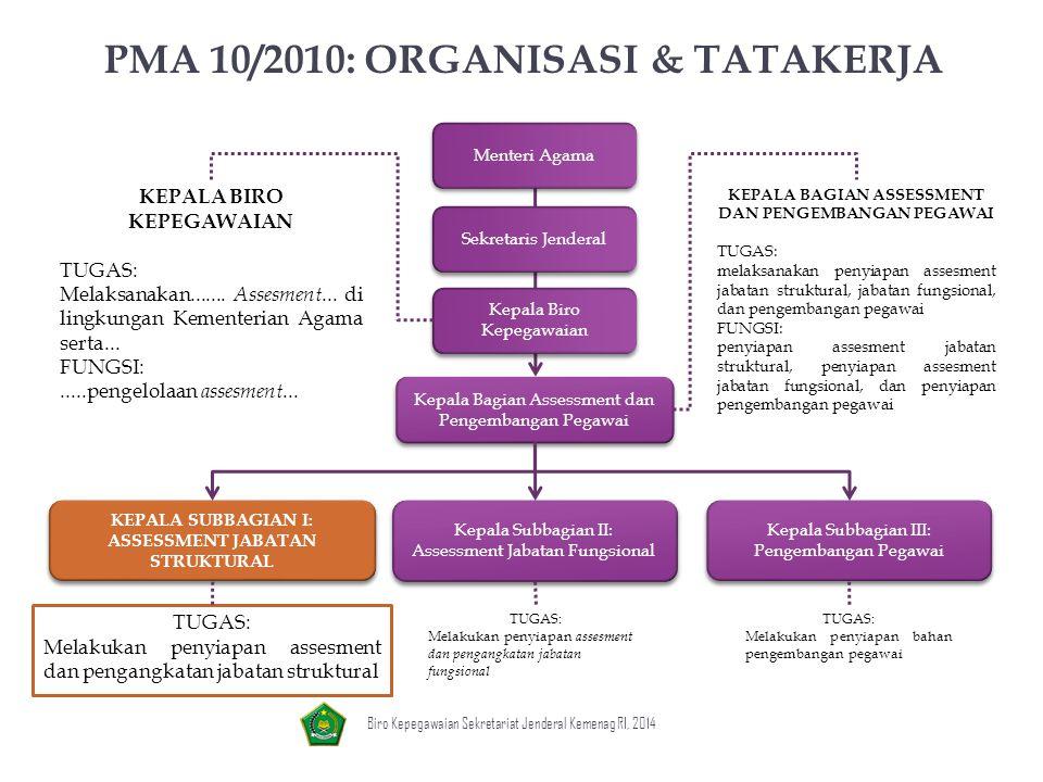 PMA 10/2010: ORGANISASI & TATAKERJA