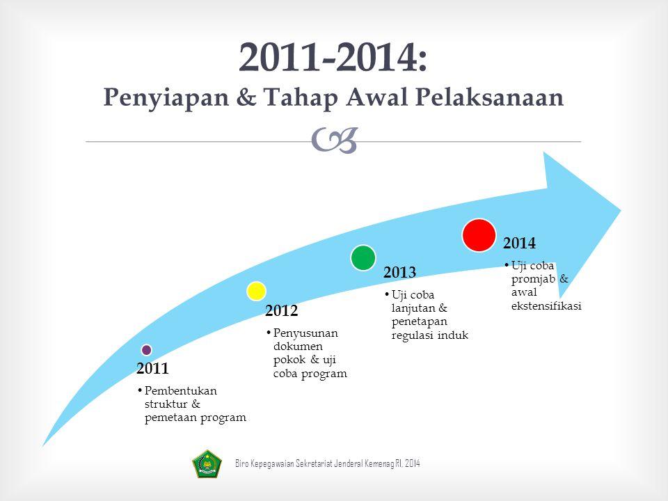 2011-2014: Penyiapan & Tahap Awal Pelaksanaan