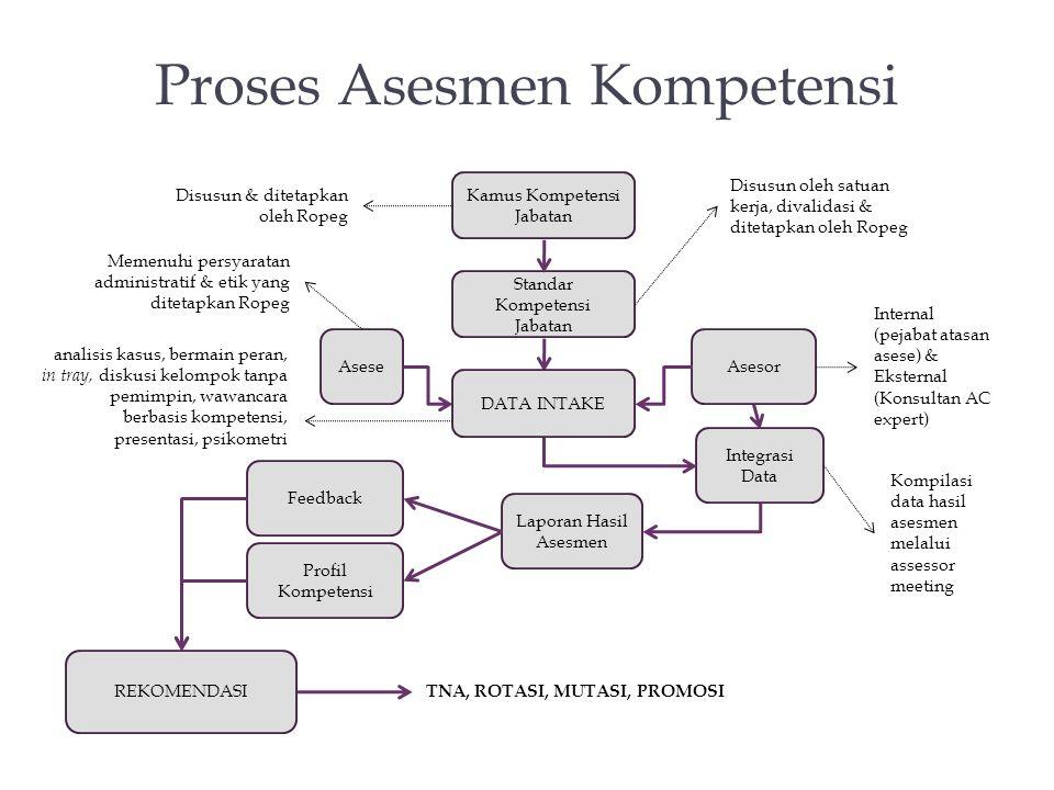 Proses Asesmen Kompetensi