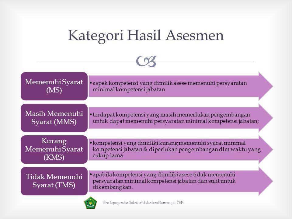 Kategori Hasil Asesmen
