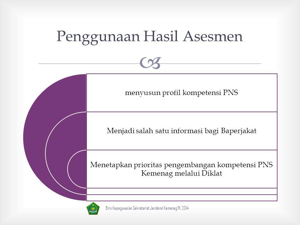 Penggunaan Hasil Asesmen