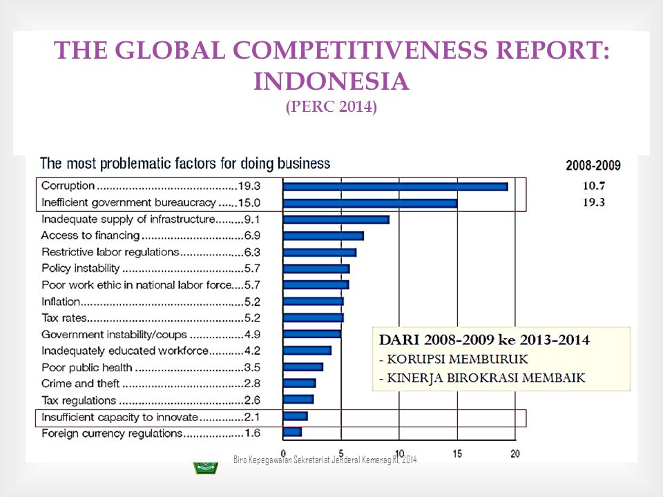 THE GLOBAL COMPETITIVENESS REPORT: INDONESIA (PERC 2014)