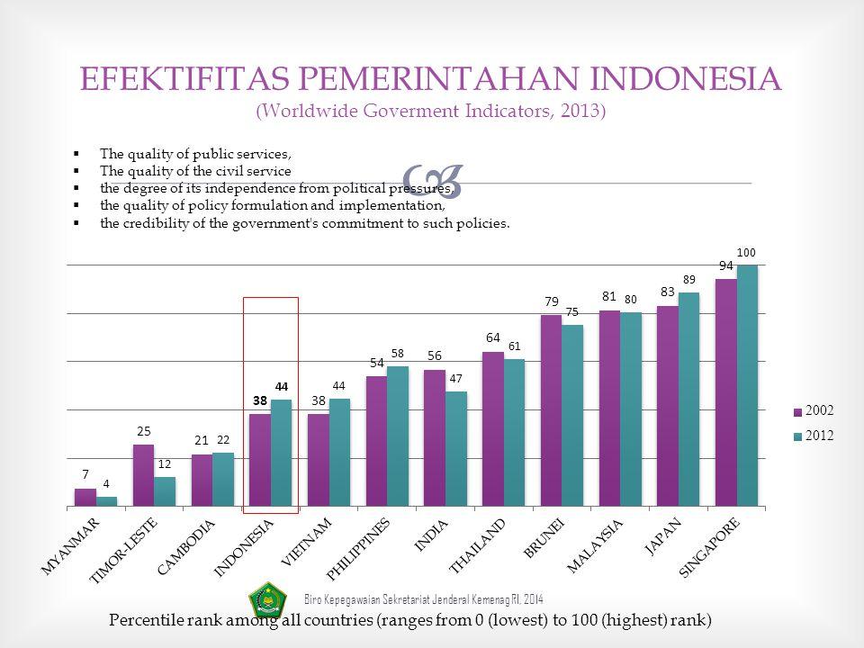 EFEKTIFITAS PEMERINTAHAN INDONESIA (Worldwide Goverment Indicators, 2013)