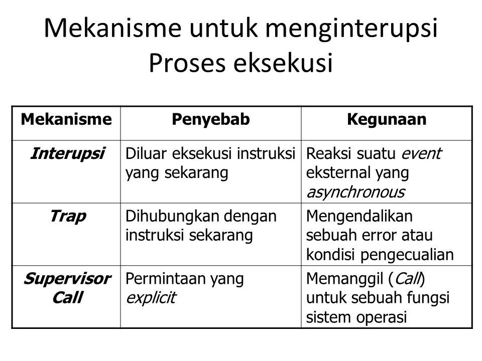 Mekanisme untuk menginterupsi Proses eksekusi
