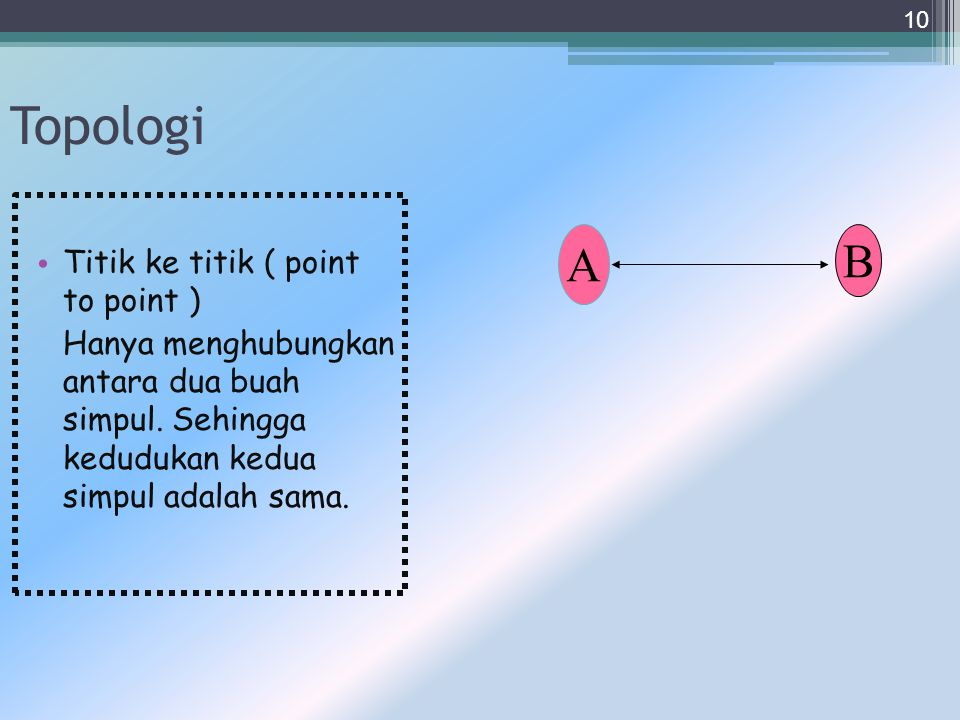 Topologi A B Titik ke titik ( point to point )