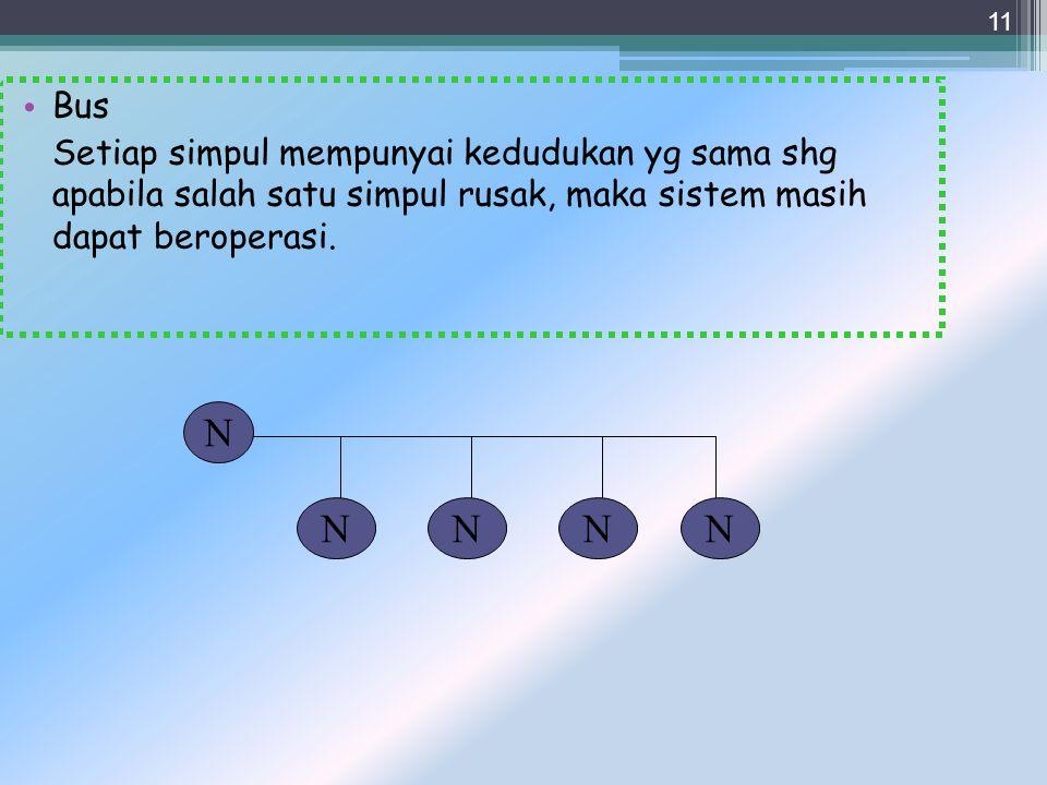 Bus Setiap simpul mempunyai kedudukan yg sama shg apabila salah satu simpul rusak, maka sistem masih dapat beroperasi.