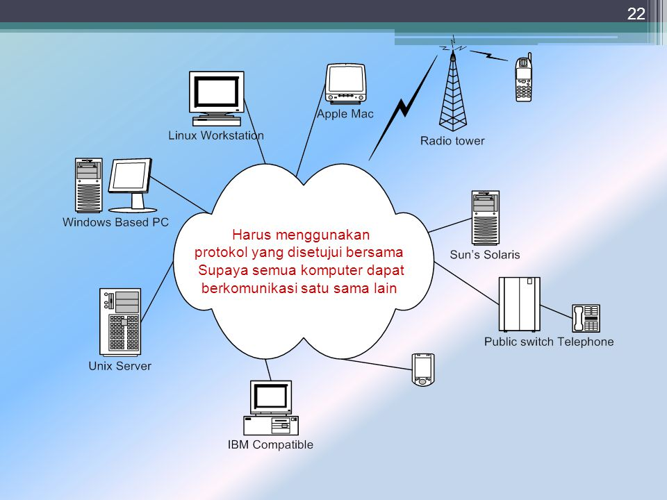protokol yang disetujui bersama Supaya semua komputer dapat