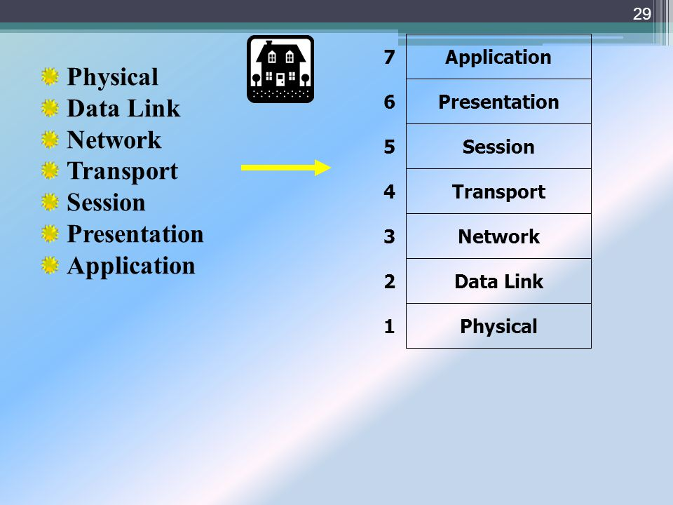 Physical Data Link Network Transport Session Presentation Application