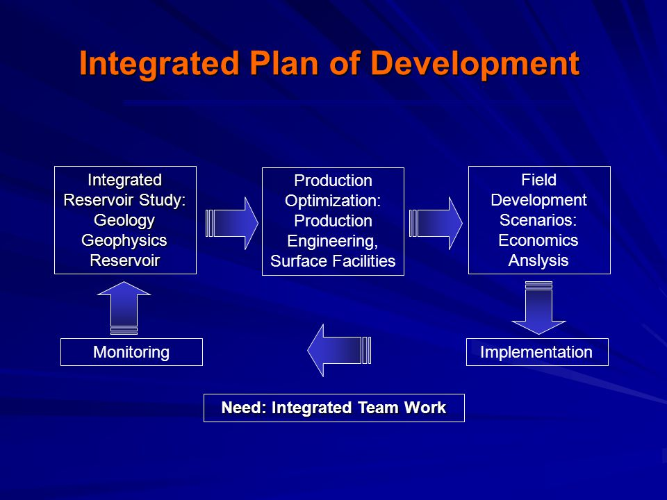 Integrated Plan of Development Need: Integrated Team Work