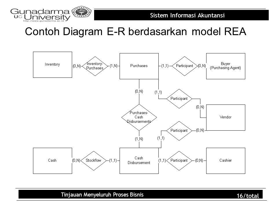 Contoh Diagram E-R berdasarkan model REA