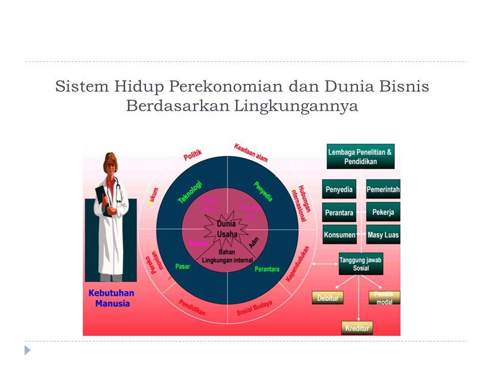 Sistem Hidup Perekonomian dan Dunia Bisnis Berdasarkan Lingkungannya