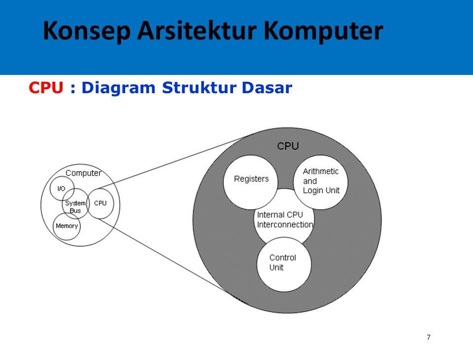 Konsep Arsitektur Komputer