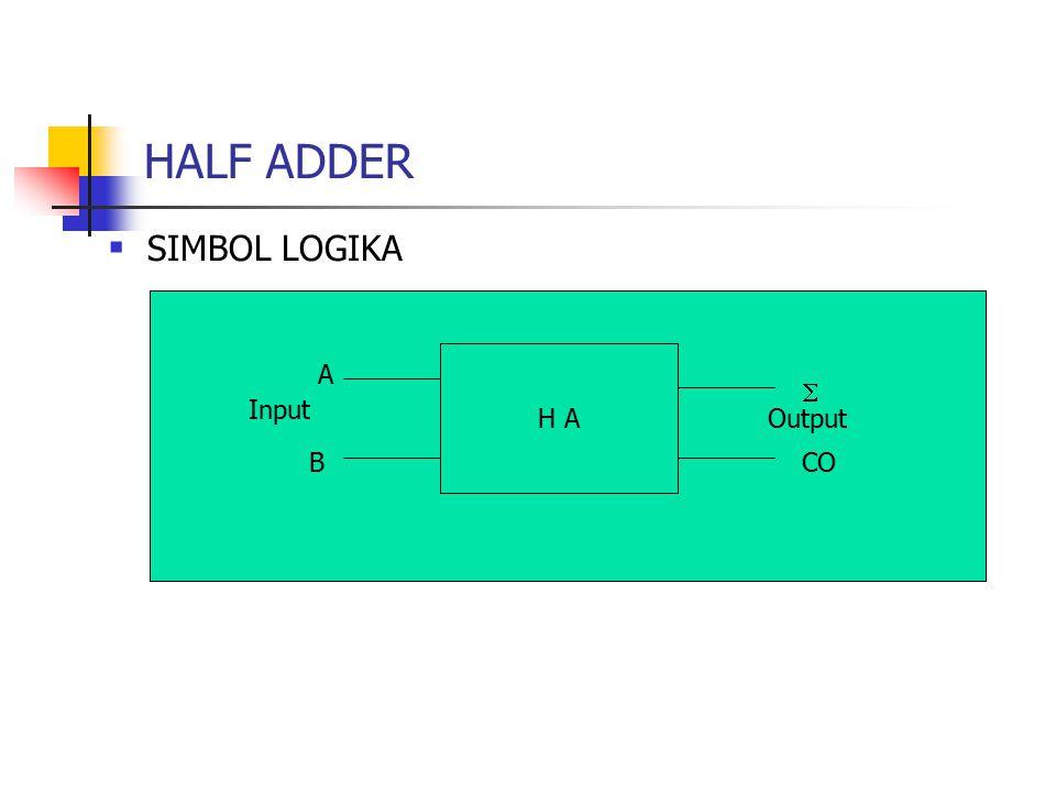 HALF ADDER SIMBOL LOGIKA A  Input H A Output B CO