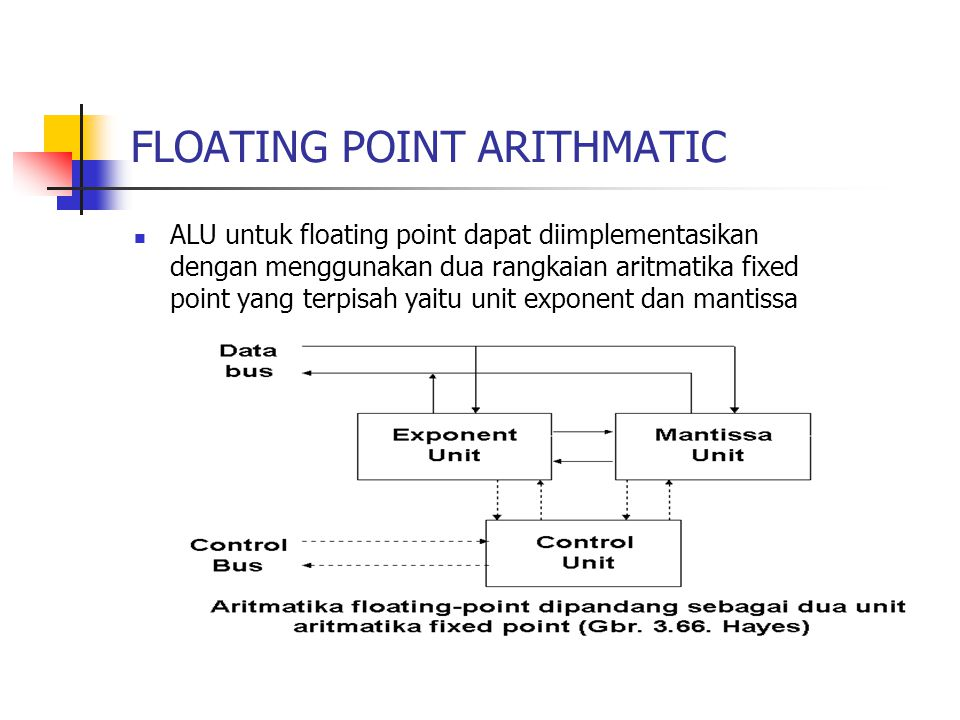 FLOATING POINT ARITHMATIC