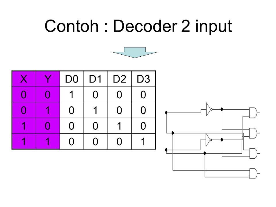 Contoh : Decoder 2 input X Y D0 D1 D2 D3 1