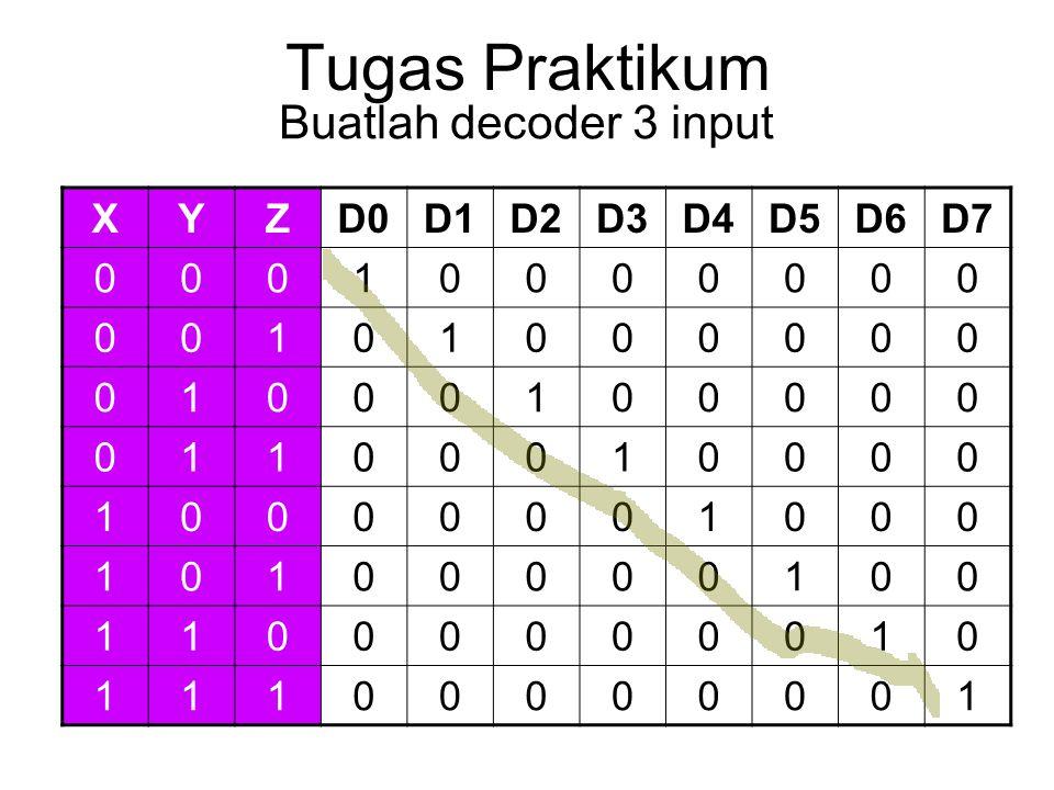 Tugas Praktikum Buatlah decoder 3 input X Y Z D0 D1 D2 D3 D4 D5 D6 D7